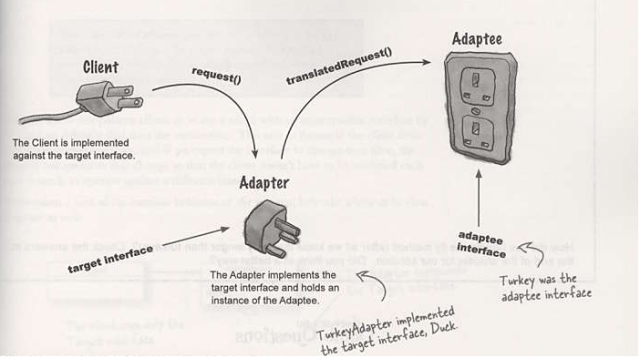 Adapter Patter